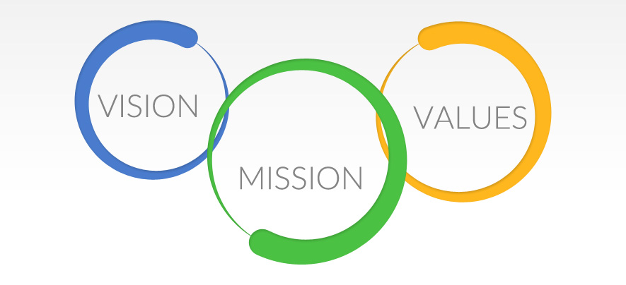 Your Company's Values Can Raise Your Company's Value
