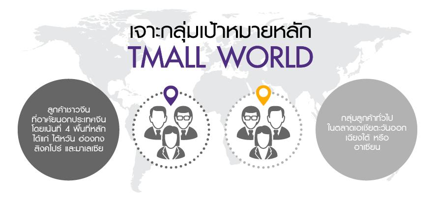 อาลีบาบาผุด Tmall World เจาะกลุ่ม 100 ล้านจีนโพ้นทะล