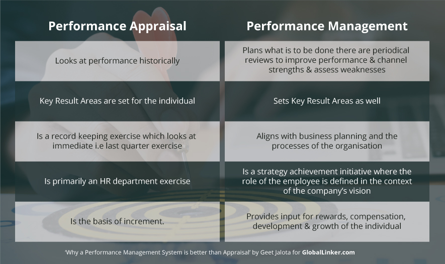 Why a Performance Management System is better than Appraisal