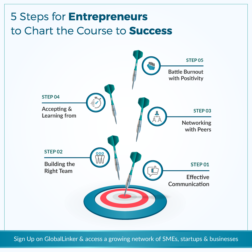 5 Steps For Entrepreneurs To Chart The Course To Success