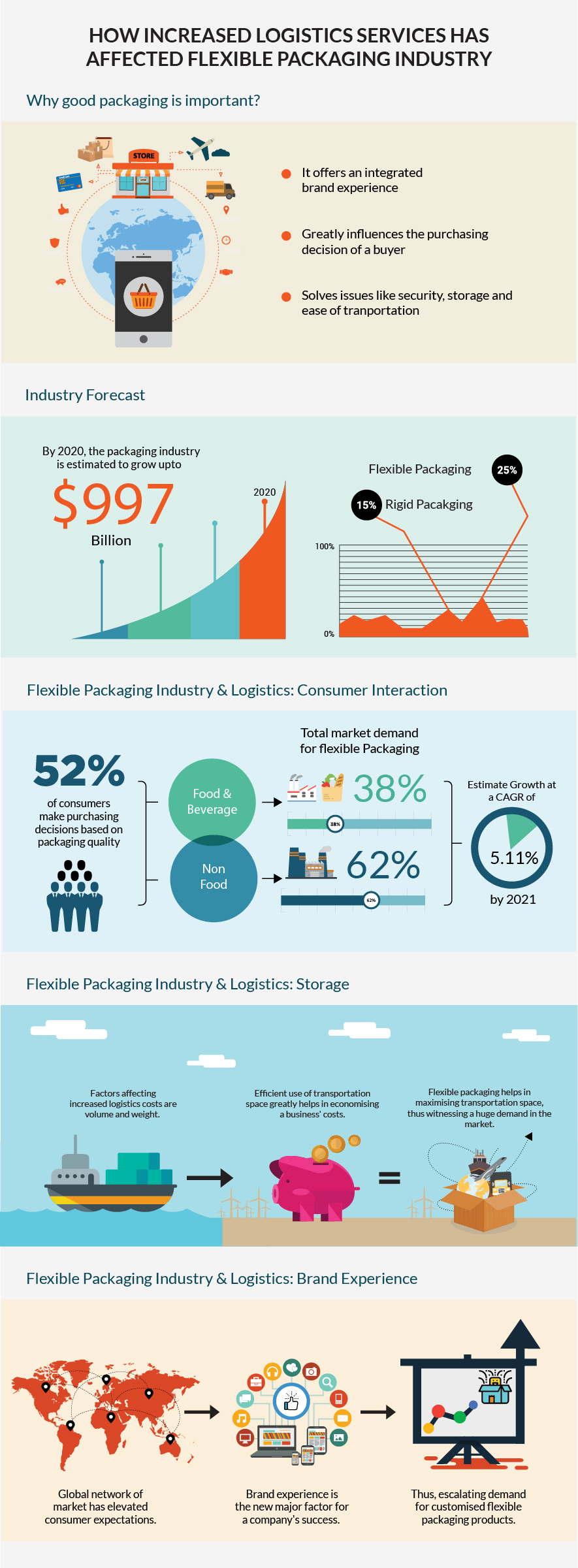 How increase in logistics services has affected the flexible packaging industry