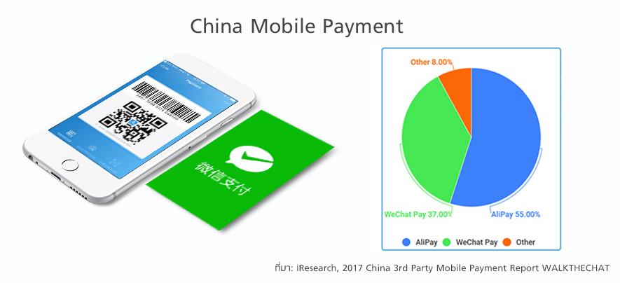 จีนใช้ระบบ QR code แก้ปัญหาเศรษฐกิจ