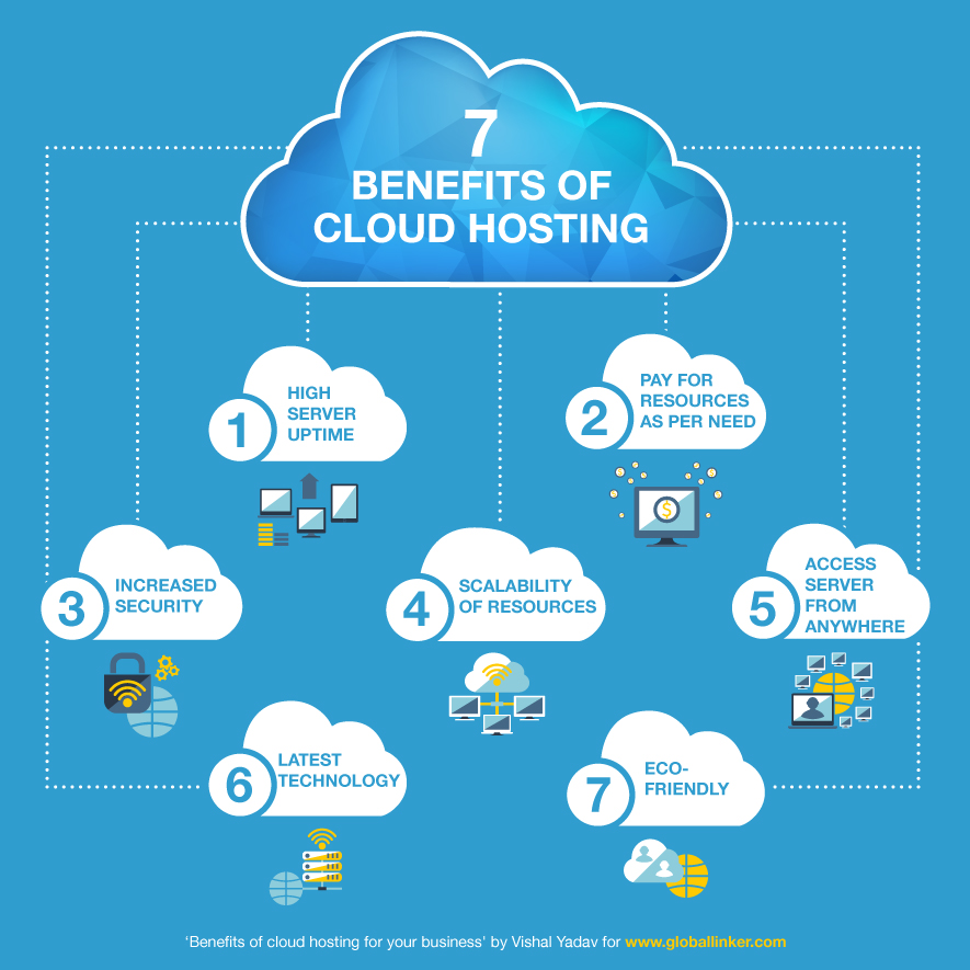 Benefits of cloud hosting for your business