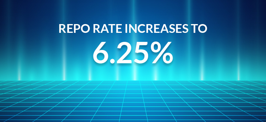Repo Rate increased to 6.25%