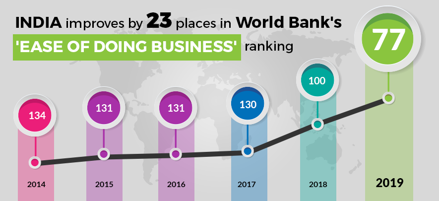India improves by 23 places in 'Ease of Doing Business' index, now at rank 77