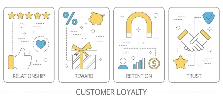 How to create a strong loyalty programme for your customers?