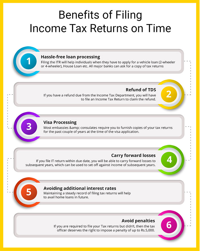 Benefits of filing ITR on time