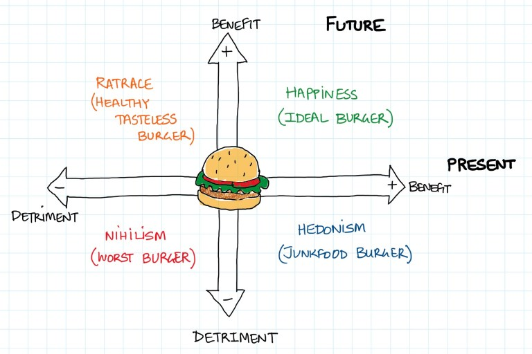 Hamburger happiness model