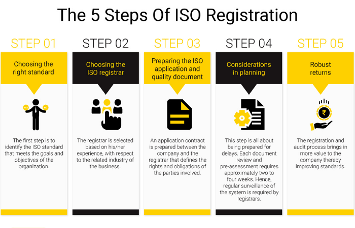 Steps for ISO registration